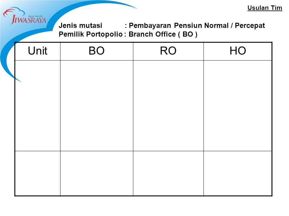 Usulan Tim Jenis mutasi : Pembayaran Pensiun Normal / Percepat Pemilik Portopolio : Branch Office ( BO ) UnitBOROHO