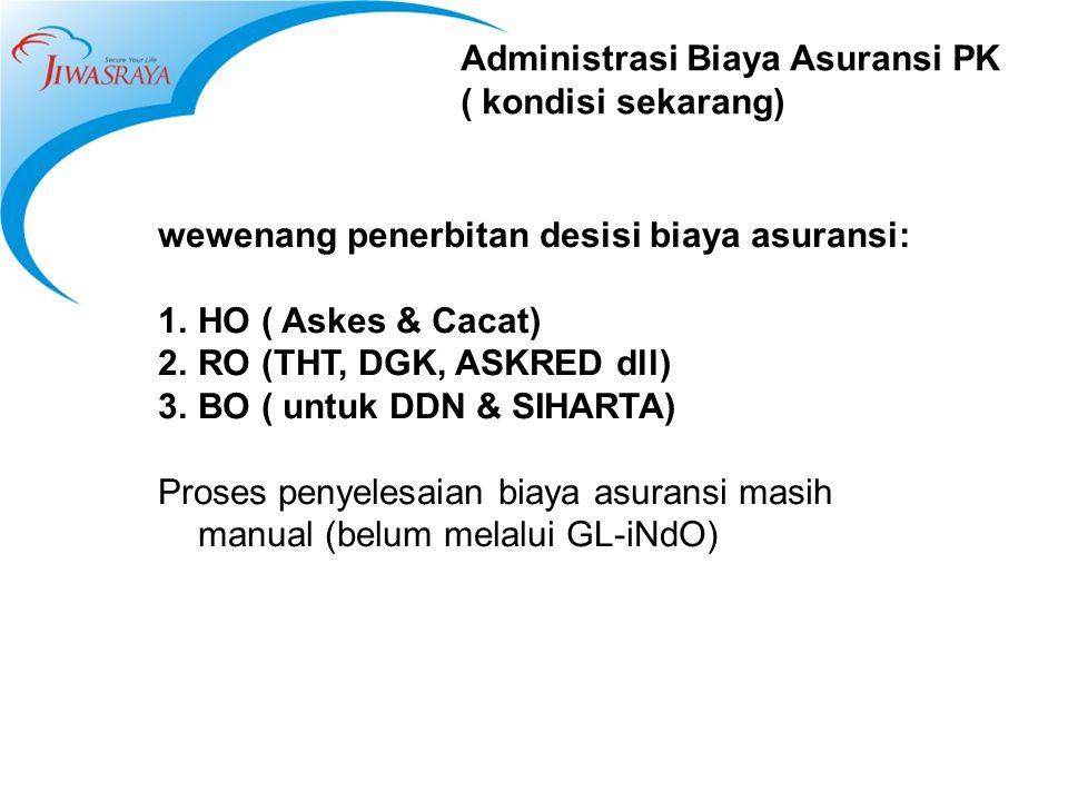 Administrasi Biaya Asuransi PK ( kondisi sekarang) wewenang penerbitan desisi biaya asuransi: 1.HO ( Askes & Cacat) 2.RO (THT, DGK, ASKRED dll) 3.BO (