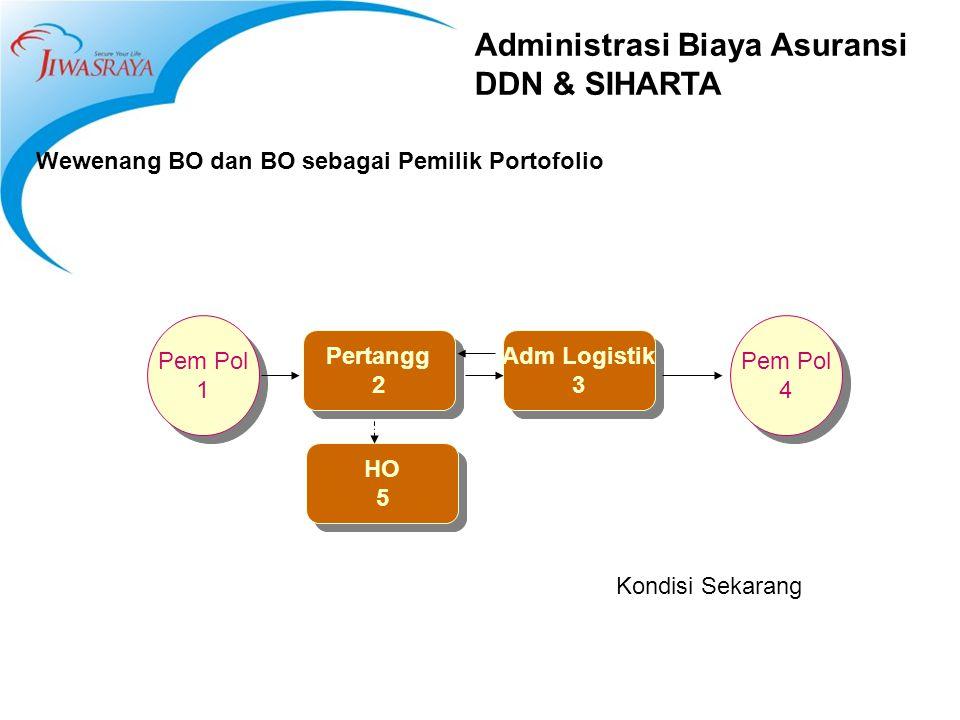Administrasi Biaya Asuransi DDN & SIHARTA Wewenang BO dan BO sebagai Pemilik Portofolio Pertangg 2 Pertangg 2 Adm Logistik 3 Adm Logistik 3 HO 5 HO 5 Pem Pol 1 Pem Pol 1 Pem Pol 4 Pem Pol 4 Kondisi Sekarang