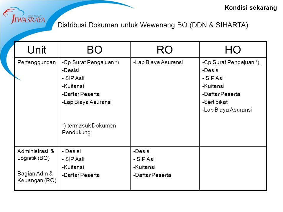 Kondisi sekarang Distribusi Dokumen untuk Wewenang BO (DDN & SIHARTA) UnitBOROHO Pertanggungan-Cp Surat Pengajuan *) -Desisi - SIP Asli -Kuitansi -Daf