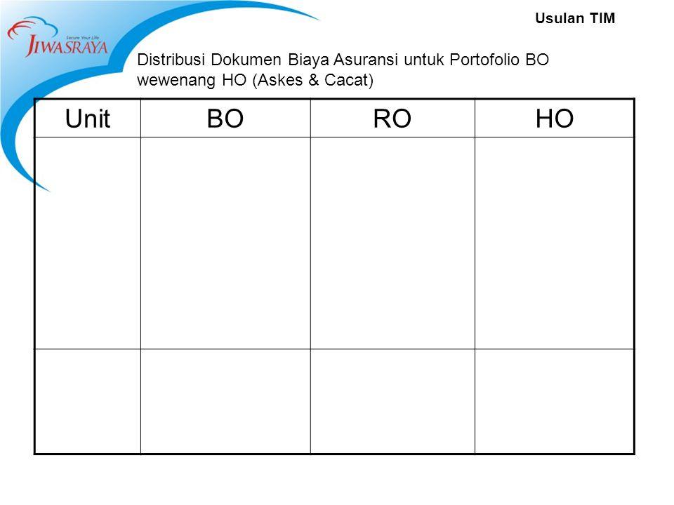 Usulan TIM Distribusi Dokumen Biaya Asuransi untuk Portofolio BO wewenang HO (Askes & Cacat) UnitBOROHO