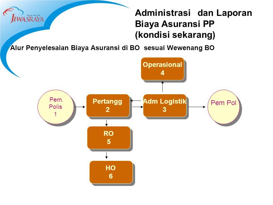 Administrasi dan Laporan Biaya Asuransi PP (kondisi sekarang) Alur Penyelesaian Biaya Asuransi di BO sesuai Wewenang BO Pertangg 2 Pertangg 2 Adm Logistik 3 Adm Logistik 3 Operasional 4 Operasional 4 RO 5 RO 5 Pem.