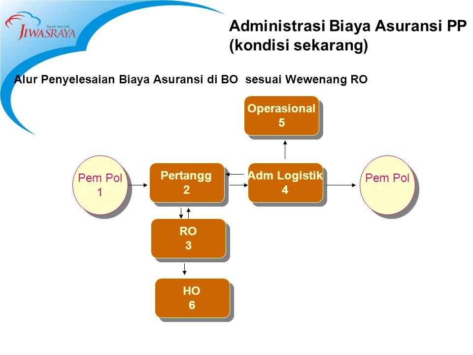 Administrasi Biaya Asuransi PP (kondisi sekarang) Alur Penyelesaian Biaya Asuransi di BO sesuai Wewenang RO Pertangg 2 Pertangg 2 Adm Logistik 4 Adm L