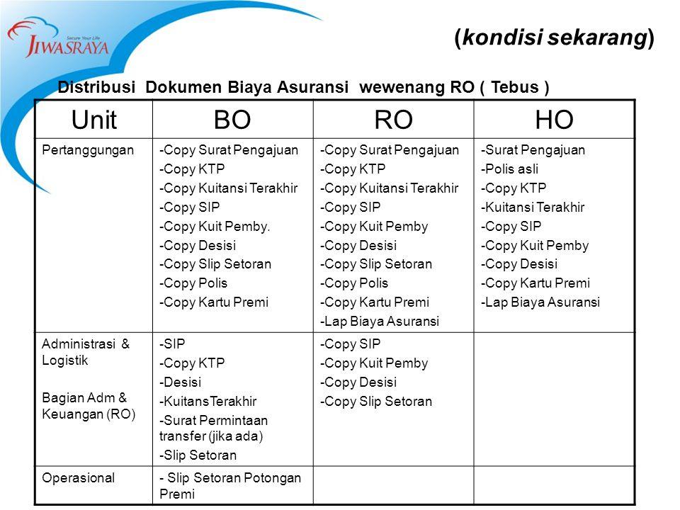 (kondisi sekarang) Distribusi Dokumen Biaya Asuransi wewenang RO ( Tebus ) UnitBOROHO Pertanggungan-Copy Surat Pengajuan -Copy KTP -Copy Kuitansi Tera