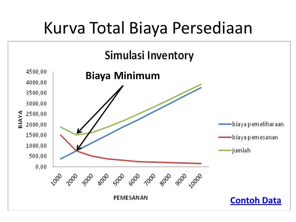 Kurva Total Biaya Persediaan Biaya Minimum Contoh Data