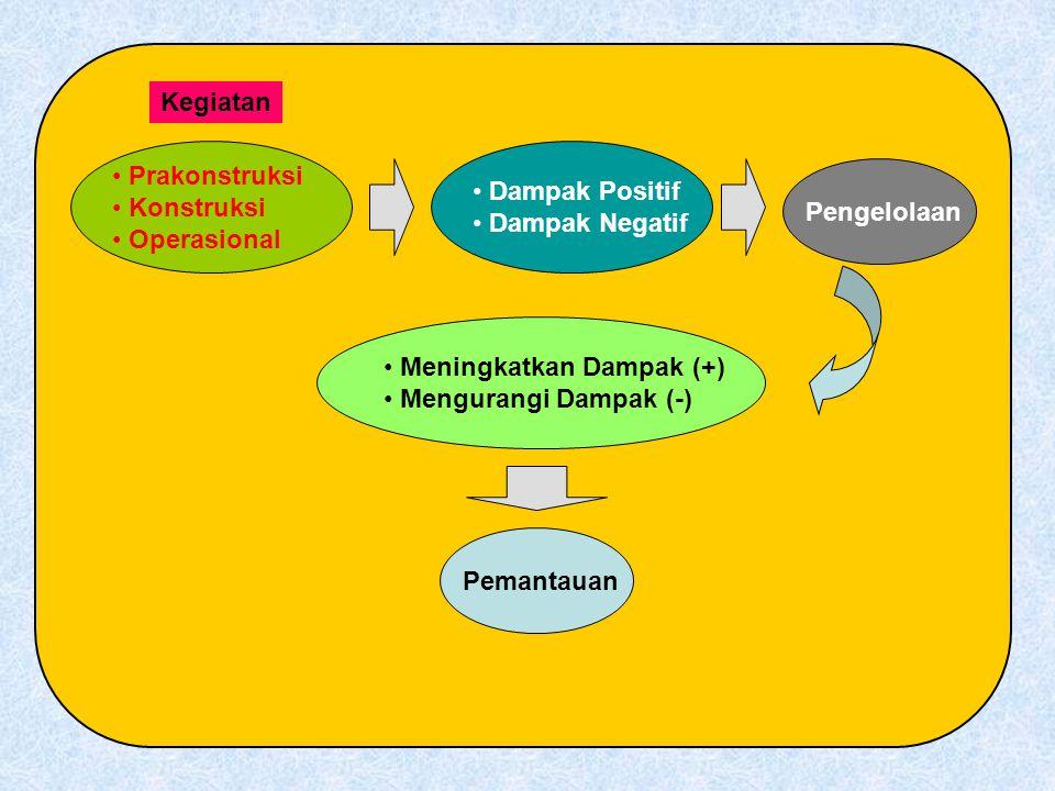 Prakonstruksi Konstruksi Operasional Kegiatan Dampak Positif Dampak Negatif Pengelolaan Meningkatkan Dampak (+) Mengurangi Dampak (-) Pemantauan