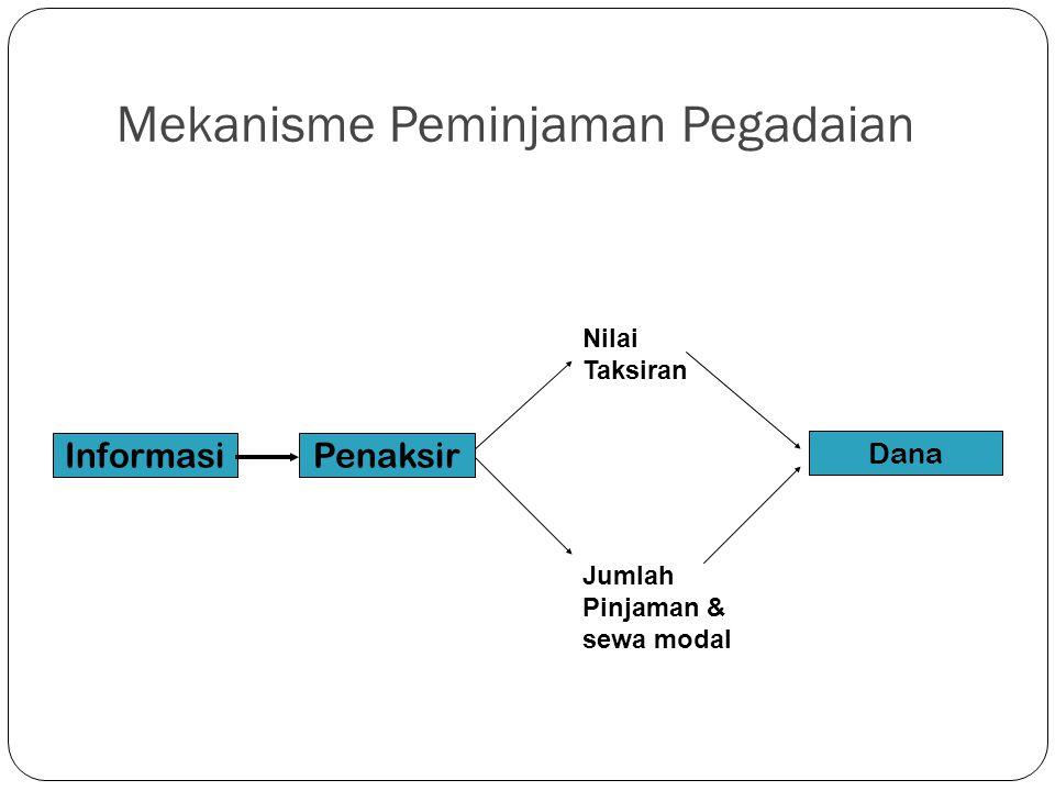Mekanisme Peminjaman Pegadaian 6 InformasiPenaksir Nilai Taksiran Jumlah Pinjaman & sewa modal Dana