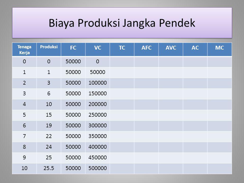 Biaya Produksi Jangka Pendek Tenaga Kerja Produksi FCVCTCAFCAVCACMC 00500000 11 23 100000 3650000150000 41050000200000 51550000250000 61950000300000 7