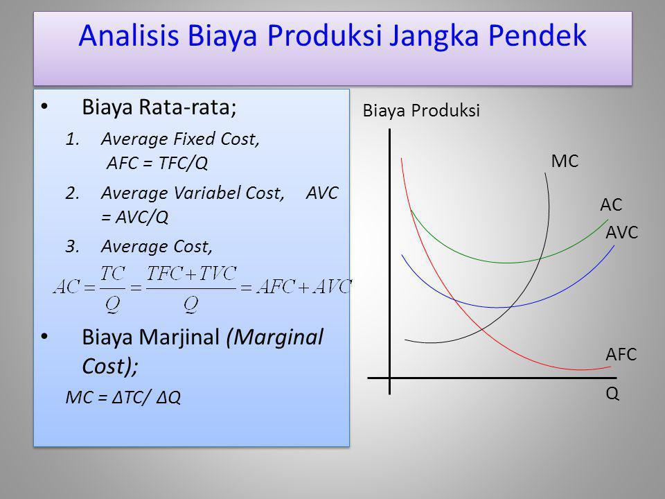 Analisis Biaya Produksi Jangka Pendek Biaya Rata-rata; 1.Average Fixed Cost, AFC = TFC/Q 2.Average Variabel Cost, AVC = AVC/Q 3.Average Cost, Biaya Ma