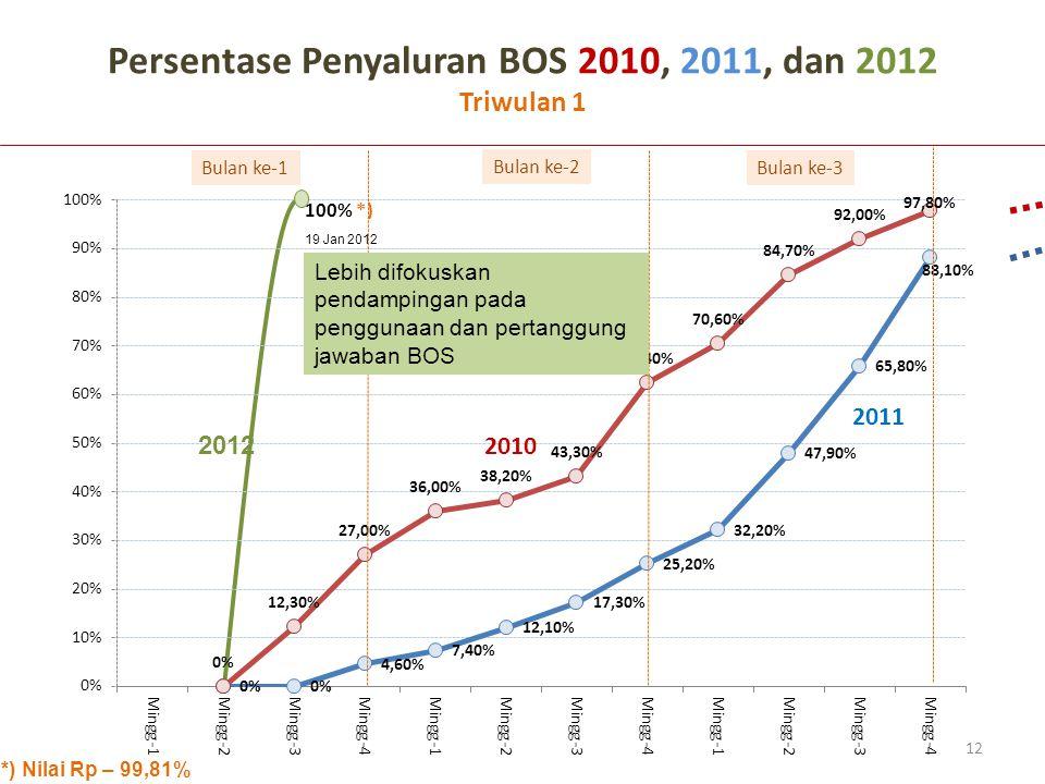 Bulan ke-1 Bulan ke-2 Bulan ke-3 Persentase Penyaluran BOS 2010, 2011, dan 2012 Triwulan 1 2010 2011 12 2012 19 Jan 2012 *) Nilai Rp – 99,81% Lebih difokuskan pendampingan pada penggunaan dan pertanggung jawaban BOS