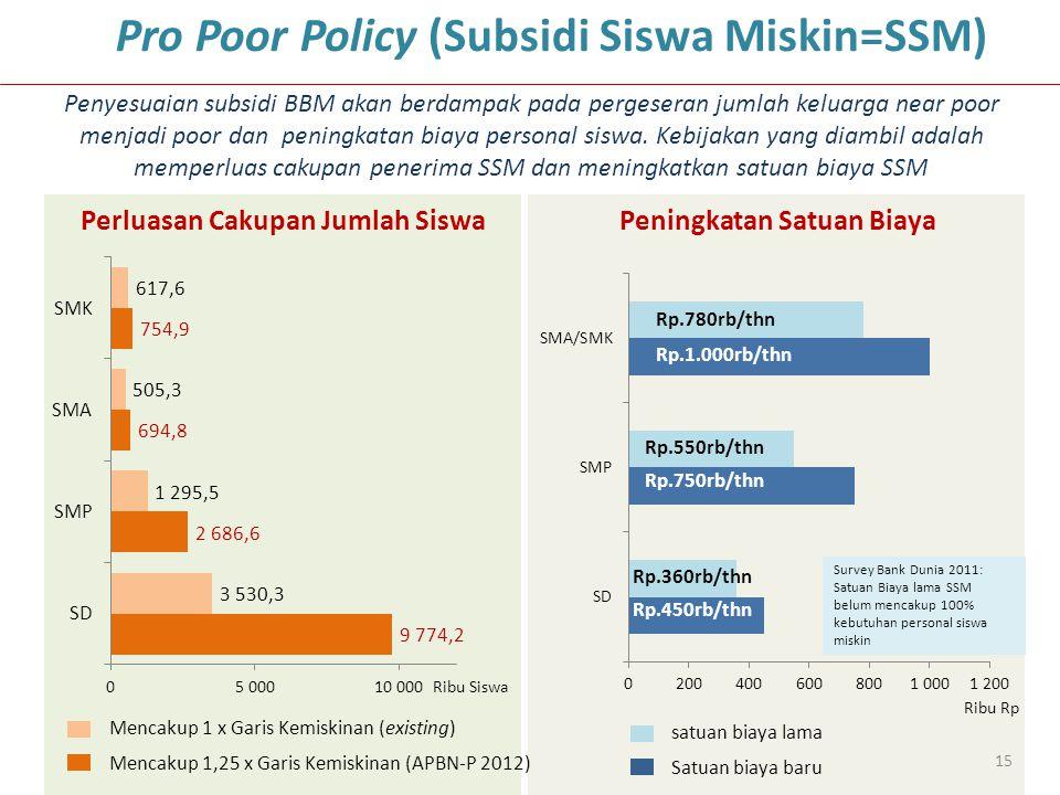 15 Perluasan Cakupan Jumlah Siswa Mencakup 1 x Garis Kemiskinan (existing) Mencakup 1,25 x Garis Kemiskinan (APBN-P 2012) Penyesuaian subsidi BBM akan berdampak pada pergeseran jumlah keluarga near poor menjadi poor dan peningkatan biaya personal siswa.