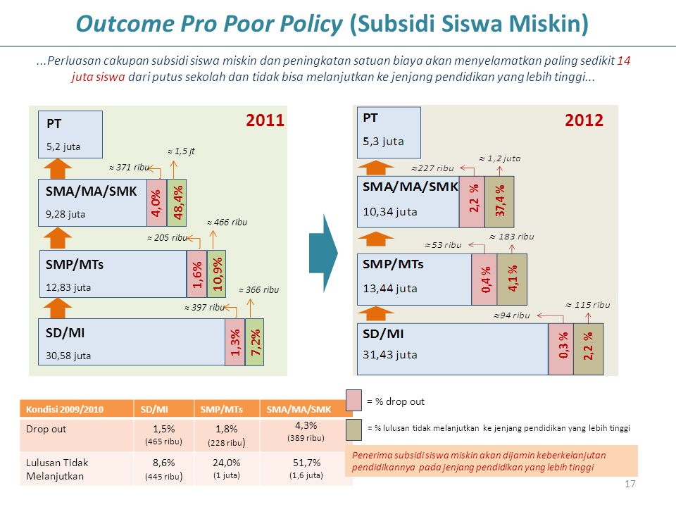 17 Kondisi 2009/2010SD/MISMP/MTsSMA/MA/SMK Drop out1,5% (465 ribu) 1,8% (228 ribu ) 4,3% (389 ribu) Lulusan Tidak Melanjutkan 8,6% (445 ribu ) 24,0% (1 juta) 51,7% (1,6 juta) 2011 2012 = % drop out = % lulusan tidak melanjutkan ke jenjang pendidikan yang lebih tinggi Outcome Pro Poor Policy (Subsidi Siswa Miskin)...Perluasan cakupan subsidi siswa miskin dan peningkatan satuan biaya akan menyelamatkan paling sedikit 14 juta siswa dari putus sekolah dan tidak bisa melanjutkan ke jenjang pendidikan yang lebih tinggi...
