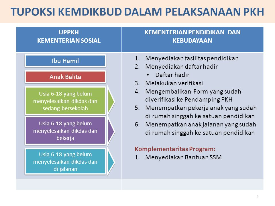 13 Jenjang Satuan Biaya Per Siswa Per Tahun 20112012 SD397.000580.000 SMP570.000710.000 Hal-hal Baru Dalam Dana BOS Tahun 2012 1.Mencakup 100% biaya operasional sekolah pada jenjang pendidikan dasar (SD dan SMP).