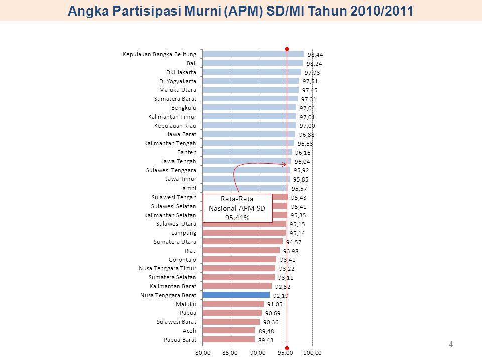 Angka Partisipasi Murni (APM) SD/MI Tahun 2010/2011 Rata-Rata Nasional APM SD 95,41% 4