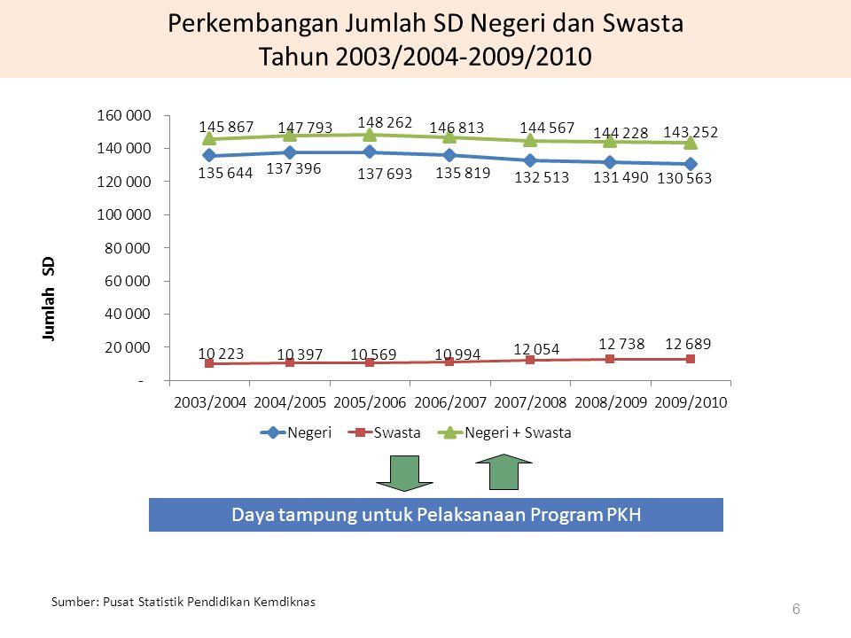 Perkembangan Jumlah SD Negeri dan Swasta Tahun 2003/2004-2009/2010 Sumber: Pusat Statistik Pendidikan Kemdiknas Jumlah SD 6 Daya tampung untuk Pelaksanaan Program PKH