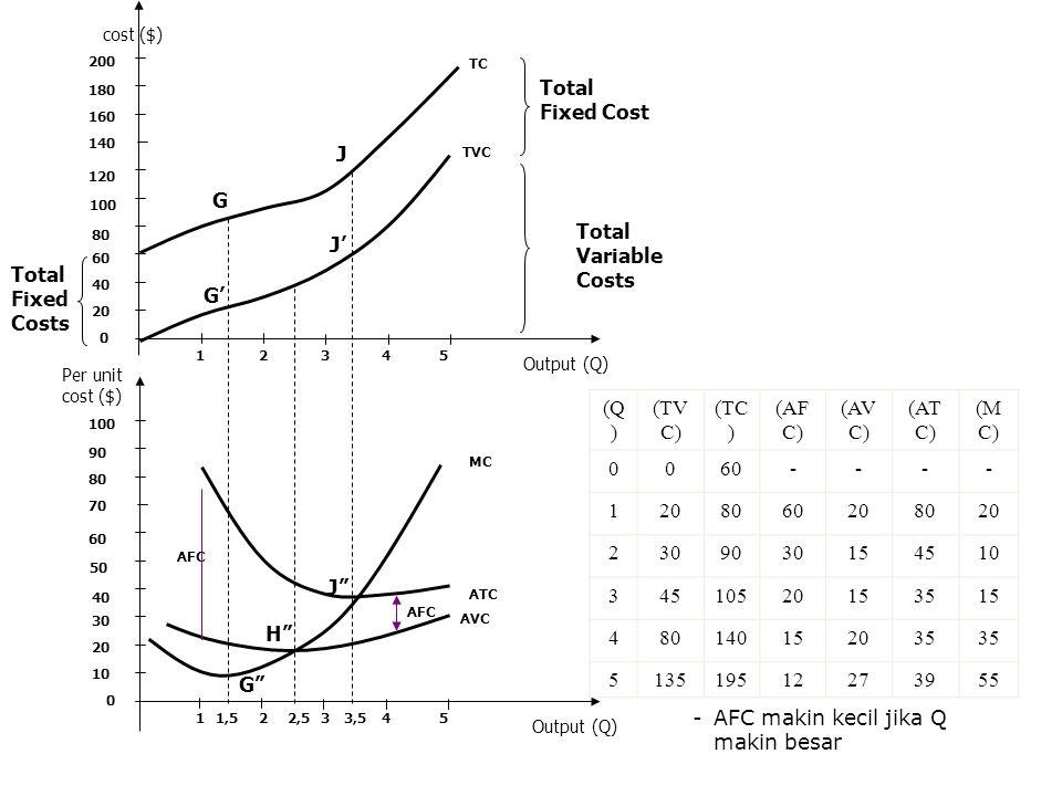 Total Variable Costs cost ($) (Q ) (TV C) (TC ) (AF C) (AV C) (AT C) (M C) 0060---- 1208060208020 2309030154510 34510520153515 480140152035 5135195122