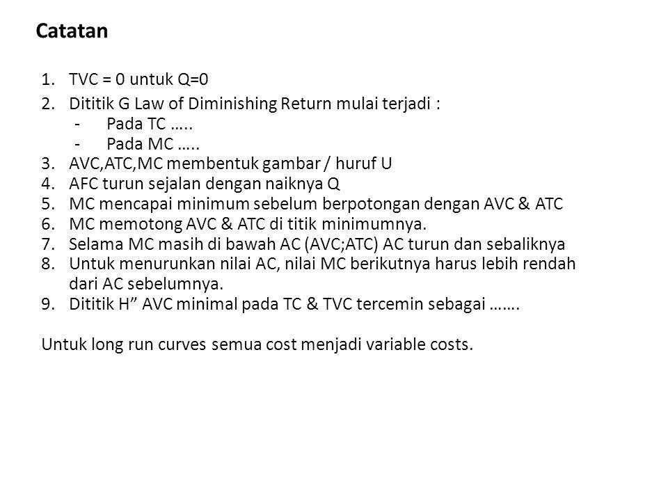 Catatan 1.TVC = 0 untuk Q=0 2.Dititik G Law of Diminishing Return mulai terjadi : - Pada TC ….. - Pada MC ….. 3.AVC,ATC,MC membentuk gambar / huruf U