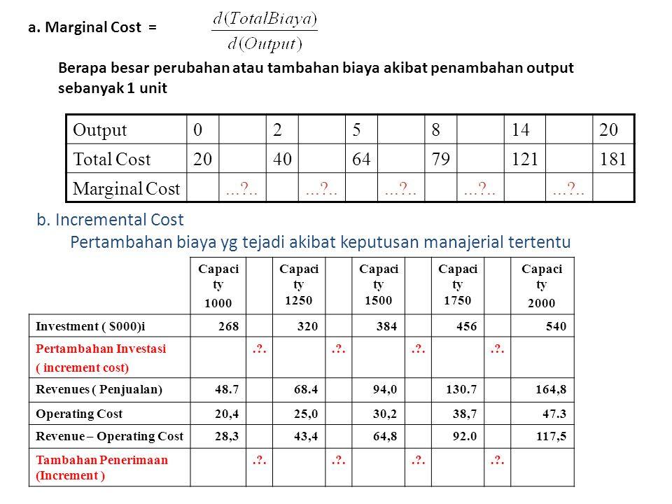 a. Marginal Cost = Berapa besar perubahan atau tambahan biaya akibat penambahan output sebanyak 1 unit Output02581420 Total Cost20406479121181 Margina