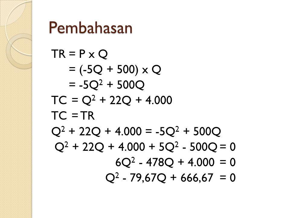 Pembahasan TR= P x Q = (-5Q + 500) x Q = -5Q 2 + 500Q TC= Q 2 + 22Q + 4.000 TC = TR Q 2 + 22Q + 4.000 = -5Q 2 + 500Q Q 2 + 22Q + 4.000 + 5Q 2 - 500Q= 0 6Q 2 - 478Q + 4.000= 0 Q 2 - 79,67Q + 666,67 = 0