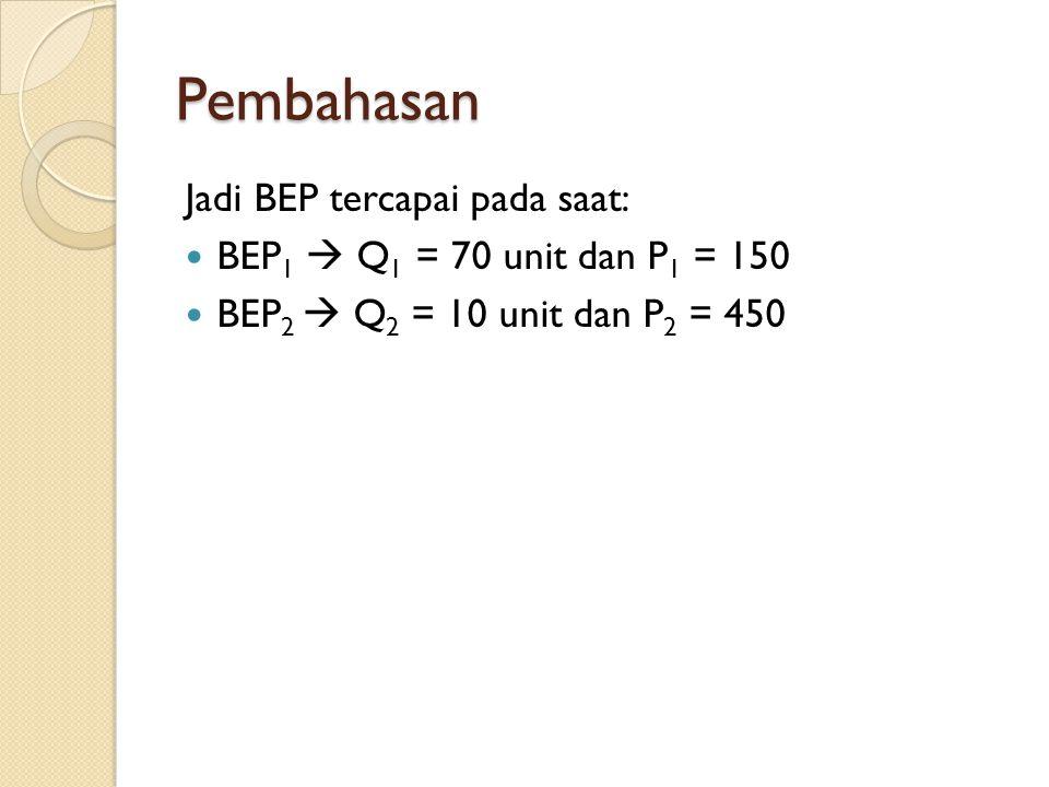 Pembahasan Jadi BEP tercapai pada saat: BEP 1  Q 1 = 70 unit dan P 1 = 150 BEP 2  Q 2 = 10 unit dan P 2 = 450