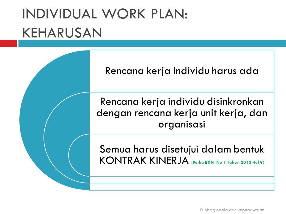 INDIVIDUAL WORK PLAN: KEHARUSAN Rencana kerja Individu harus ada Rencana kerja individu disinkronkan dengan rencana kerja unit kerja, dan organisasi S