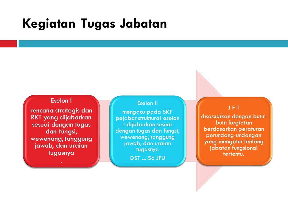 Kegiatan Tugas Jabatan Eselon I rencana strategis dan RKT yang dijabarkan sesuai dengan tugas dan fungsi, wewenang, tanggung jawab, dan uraian tugasny