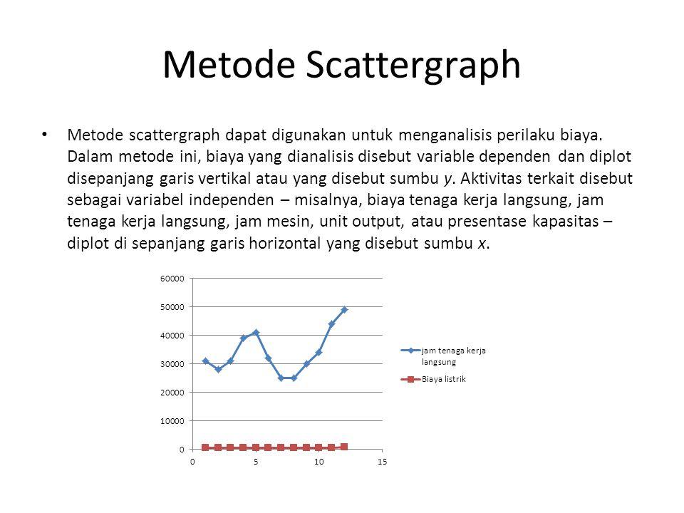 Metode Scattergraph Metode scattergraph dapat digunakan untuk menganalisis perilaku biaya.