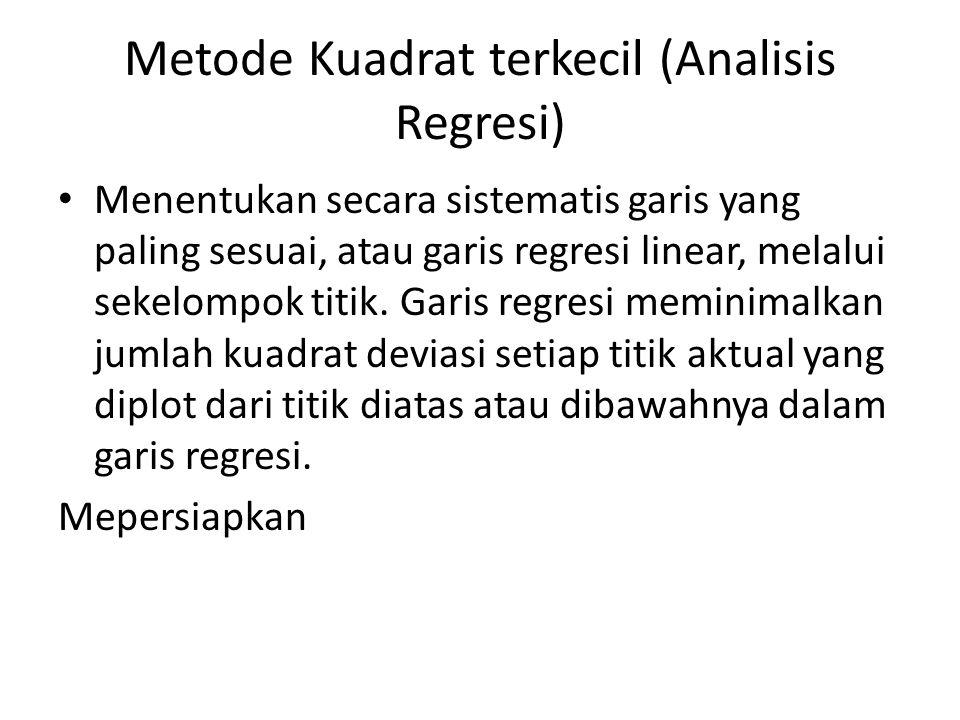 Metode Kuadrat terkecil (Analisis Regresi) Menentukan secara sistematis garis yang paling sesuai, atau garis regresi linear, melalui sekelompok titik.