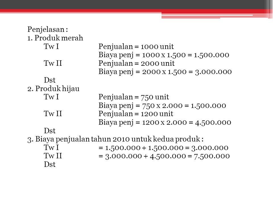 Penjelasan : 1. Produk merah Tw IPenjualan = 1000 unit Biaya penj = 1000 x 1.500 = 1.500.000 Tw IIPenjualan = 2000 unit Biaya penj = 2000 x 1.500 = 3.