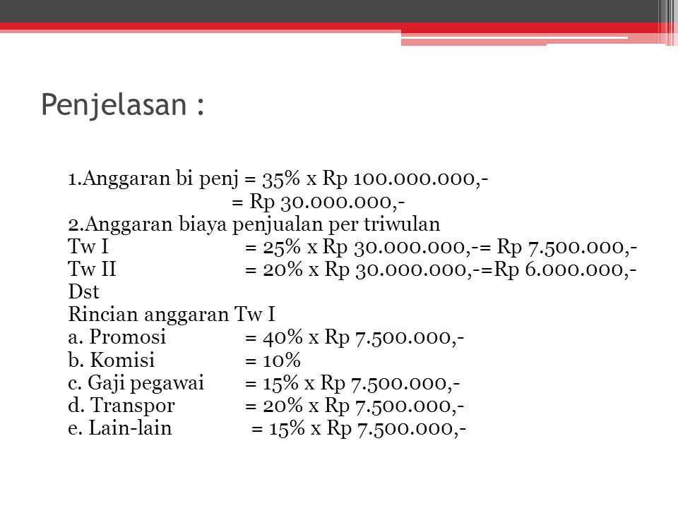 Penjelasan : 1.Anggaran bi penj = 35% x Rp 100.000.000,- = Rp 30.000.000,- 2.Anggaran biaya penjualan per triwulan Tw I= 25% x Rp 30.000.000,-= Rp 7.5