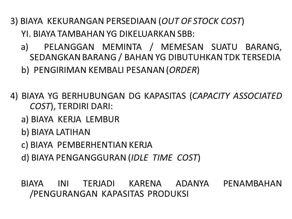 3) BIAYA KEKURANGAN PERSEDIAAN (OUT OF STOCK COST) YI. BIAYA TAMBAHAN YG DIKELUARKAN SBB: a) PELANGGAN MEMINTA / MEMESAN SUATU BARANG, SEDANGKAN BARAN