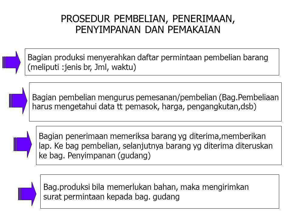 PROSEDUR PEMBELIAN, PENERIMAAN, PENYIMPANAN DAN PEMAKAIAN Bagian produksi menyerahkan daftar permintaan pembelian barang (meliputi :jenis br, Jml, wak