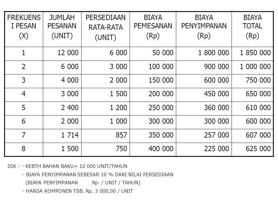 FREKUENS I PESAN (X) JUMLAH PESANAN (UNIT) PERSEDIAAN RATA-RATA (UNIT) BIAYA PEMESANAN (Rp) BIAYA PENYIMPANAN (Rp) BIAYA TOTAL (Rp) 112 0006 00050 000
