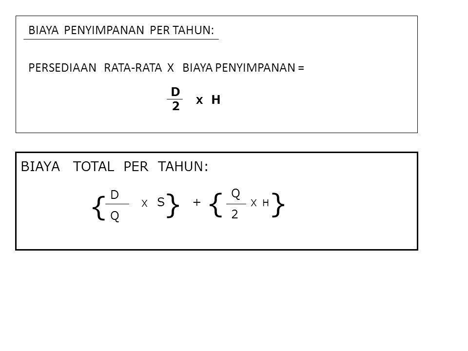 BIAYA PENYIMPANAN PER TAHUN: PERSEDIAAN RATA-RATA X BIAYA PENYIMPANAN = D2D2 X H BIAYA TOTAL PER TAHUN: { DQDQ X S } + { Q2Q2 X } H