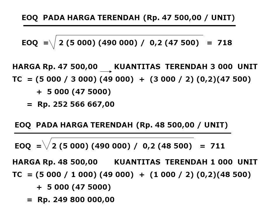 EOQ PADA HARGA TERENDAH (Rp. 47 500,00 / UNIT) EOQ = 2 (5 000) (490 000) / 0,2 (47 500) = 718 HARGA Rp. 47 500,00 KUANTITAS TERENDAH 3 000 UNIT TC = (