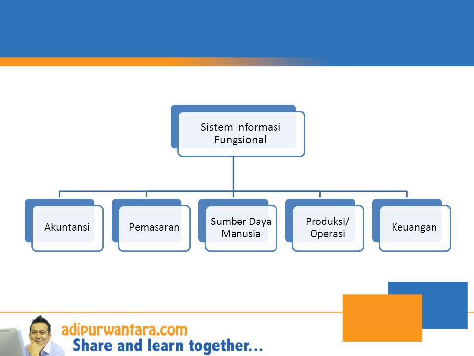 Sistem Informasi Fungsional AkuntansiPemasaran Sumber Daya Manusia Produksi/ Operasi Keuangan