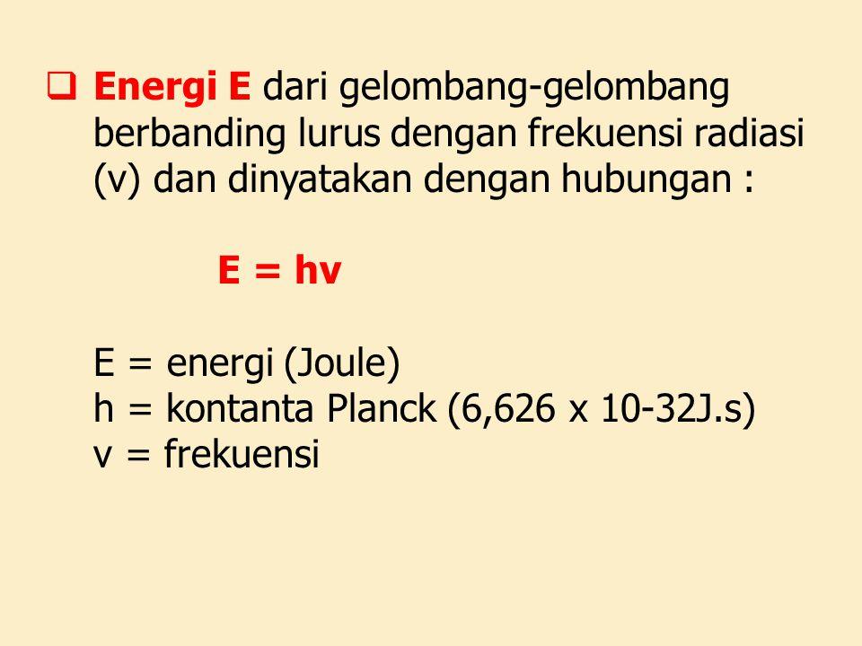  Energi E dari gelombang-gelombang berbanding lurus dengan frekuensi radiasi (v) dan dinyatakan dengan hubungan : E = hv E = energi (Joule) h = konta
