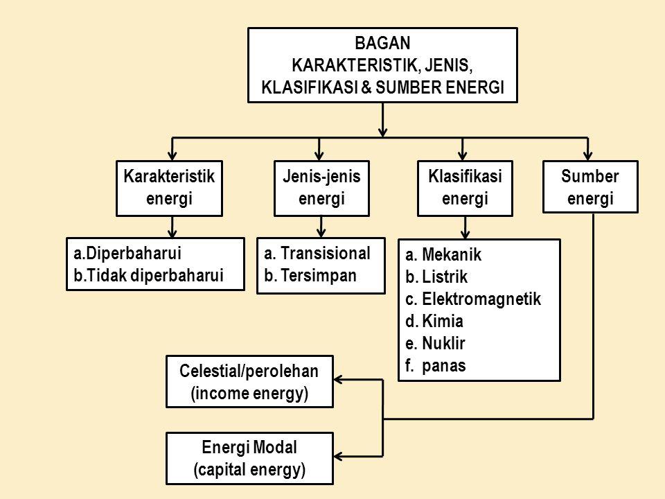 BAGAN KARAKTERISTIK, JENIS, KLASIFIKASI & SUMBER ENERGI Karakteristik energi Jenis-jenis energi Klasifikasi energi Sumber energi a.Diperbaharui b.Tida