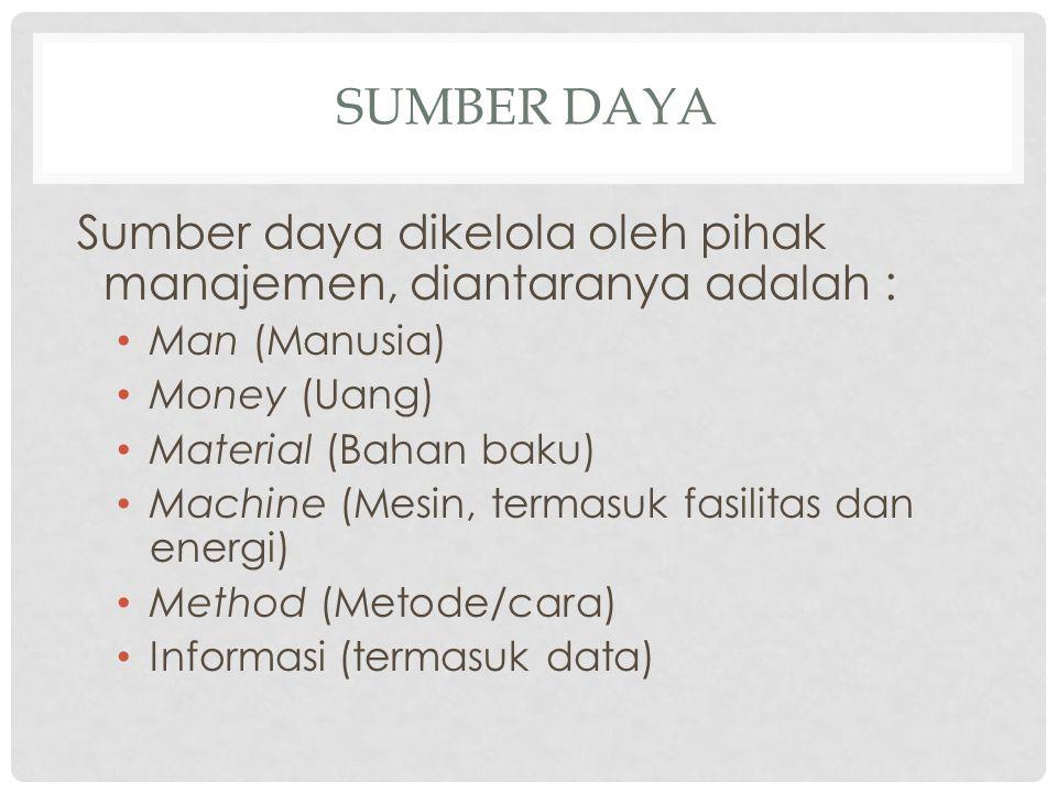 SUMBER DAYA Sumber daya dikelola oleh pihak manajemen, diantaranya adalah : Man (Manusia) Money (Uang) Material (Bahan baku) Machine (Mesin, termasuk