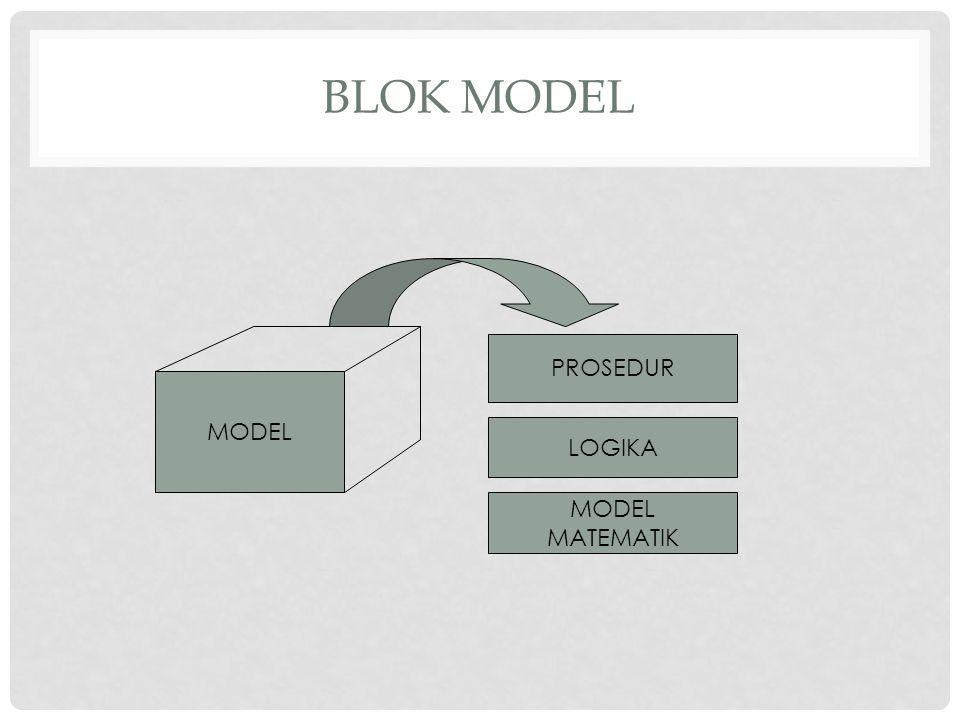 BLOK MODEL MODEL PROSEDUR LOGIKA MODEL MATEMATIK