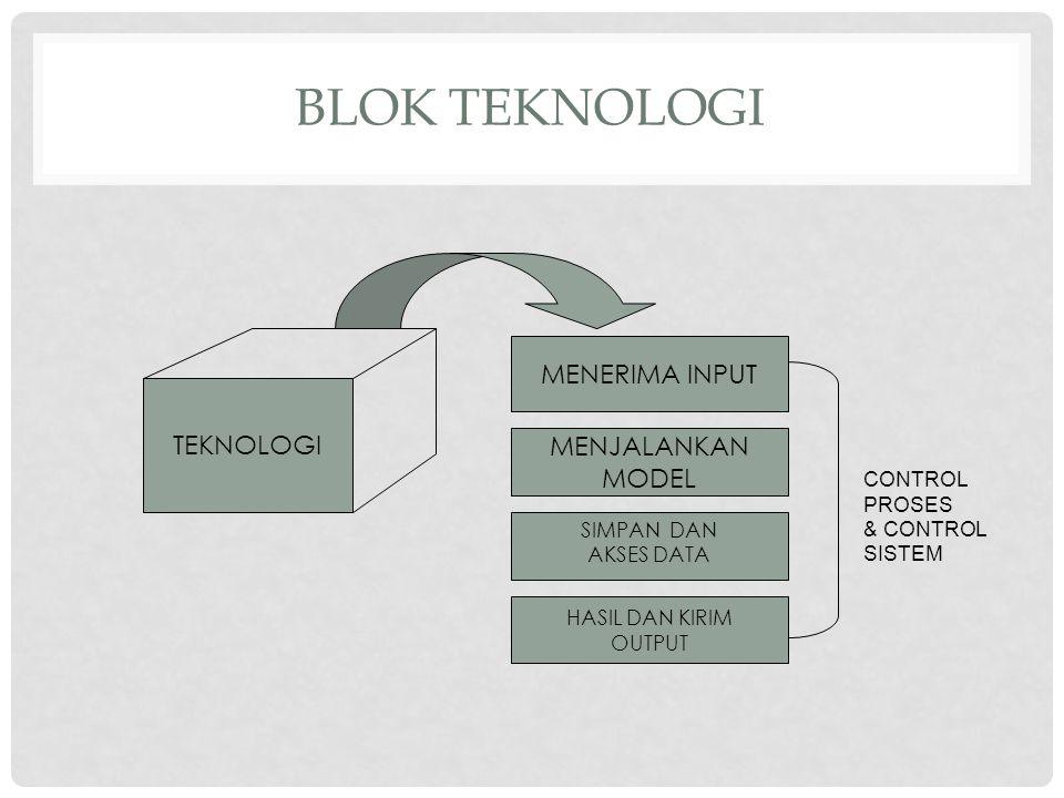 SUMBER DAYA Sumber daya dikelola oleh pihak manajemen, diantaranya adalah : Man (Manusia) Money (Uang) Material (Bahan baku) Machine (Mesin, termasuk fasilitas dan energi) Method (Metode/cara) Informasi (termasuk data)