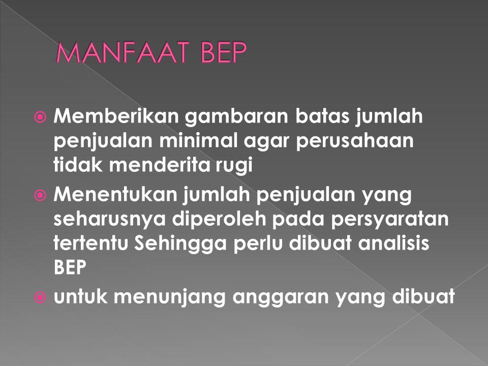 BEP = Total Fixed Cost Harga perunit - Variabel Cost Perunit Keterangan : - Fixed cost : biaya tetap -Variable cost : biaya variabe