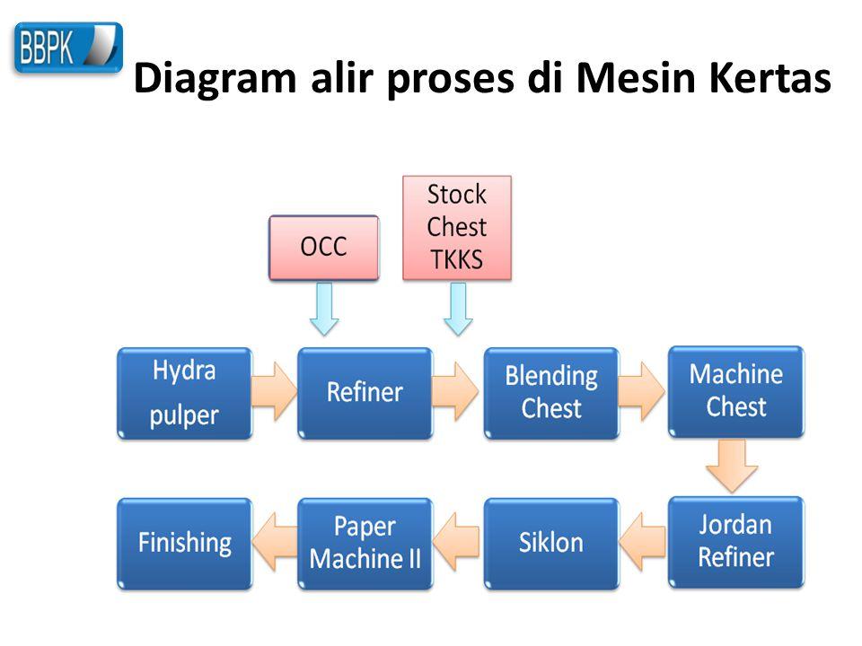 Diagram alir proses di Mesin Kertas
