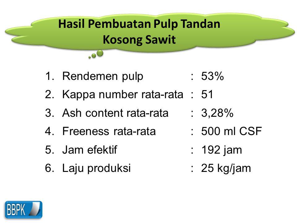Hasil Pembuatan Pulp Tandan Kosong Sawit 1. 2. 3. 4. 5. 6. Rendemen pulp Kappa number rata-rata Ash content rata-rata Freeness rata-rata Jam efektif L