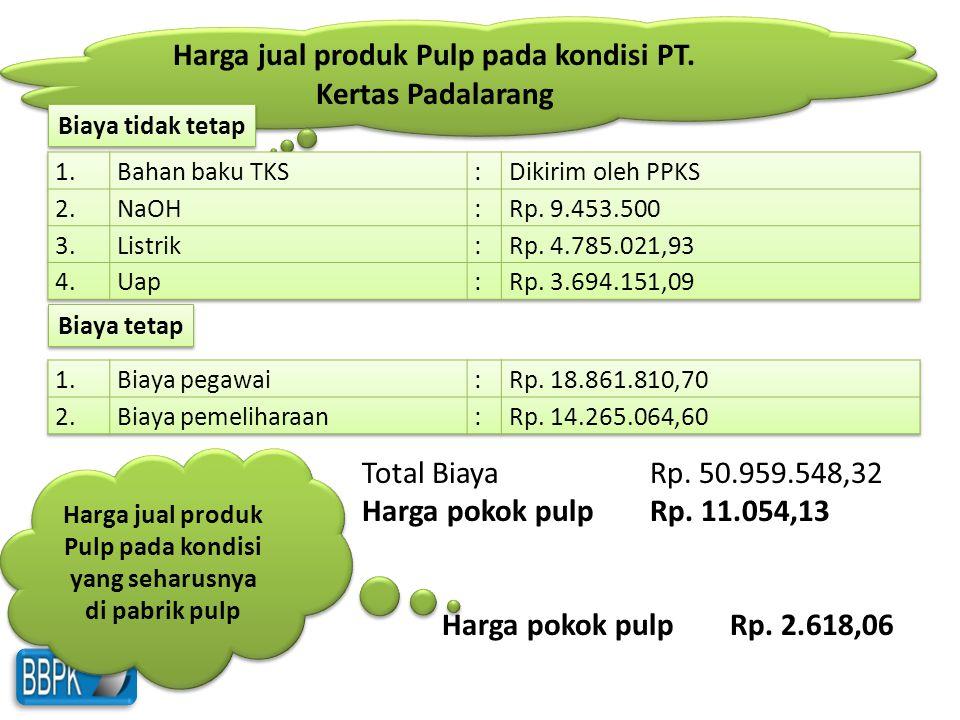 Harga jual produk Pulp pada kondisi PT. Kertas Padalarang Biaya tidak tetap Biaya tetap Total Biaya Rp. 50.959.548,32 Harga pokok pulpRp. 11.054,13 Ha