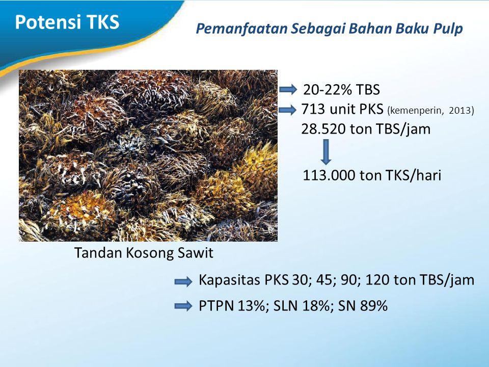 Potensi TKS 20-22% TBS 713 unit PKS (kemenperin, 2013) 28.520 ton TBS/jam 113.000 ton TKS/hari Tandan Kosong Sawit Kapasitas PKS 30; 45; 90; 120 ton T