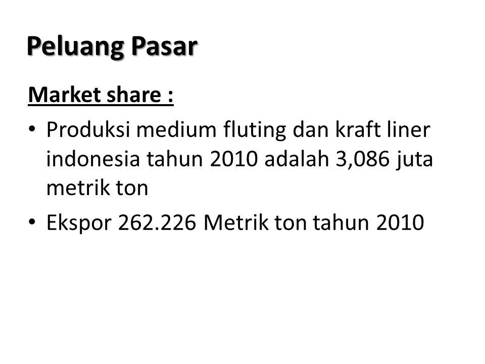 Peluang Pasar Market share : Produksi medium fluting dan kraft liner indonesia tahun 2010 adalah 3,086 juta metrik ton Ekspor 262.226 Metrik ton tahun