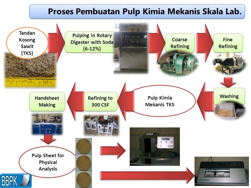 Proses Pembuatan Pulp Kimia Mekanis Skala Lab. Tandan Kosong Sawit (TKS) Coarse Refining Fine Refining Washing Pulp Kimia Mekanis TKS Refining to 300
