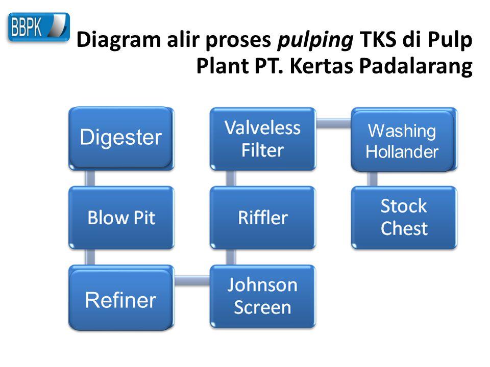 Diagram alir proses pulping TKS di Pulp Plant PT. Kertas Padalarang Digester Refiner Washing Hollander