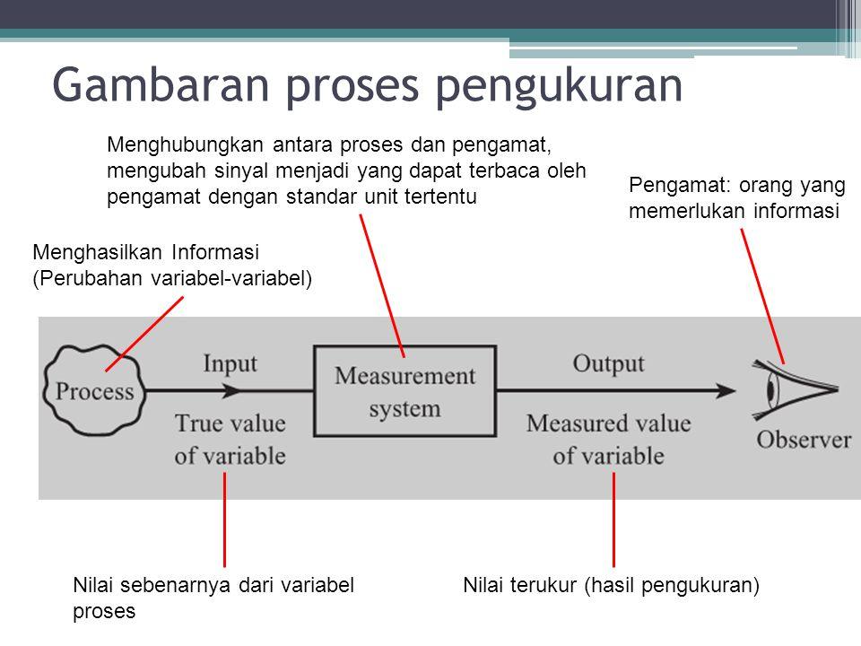 Gambaran proses pengukuran Menghasilkan Informasi (Perubahan variabel-variabel) Pengamat: orang yang memerlukan informasi Menghubungkan antara proses